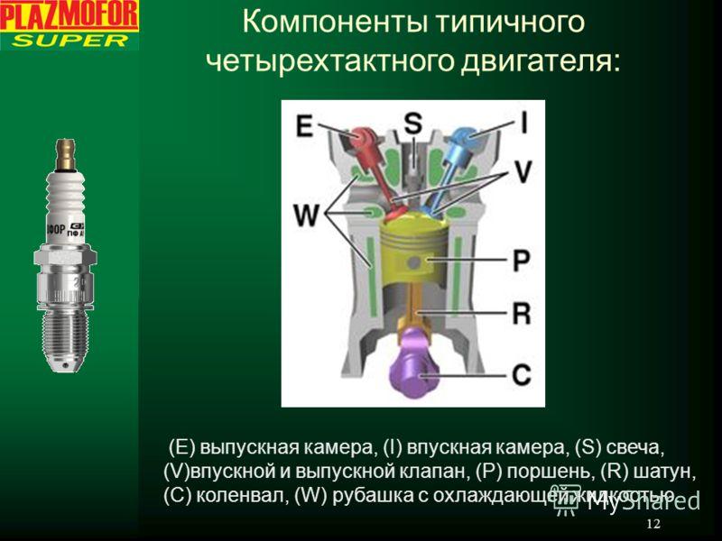 12 (E) выпускная камера, (I) впускная камера, (S) свеча, (V)впускной и выпускной клапан, (P) поршень, (R) шатун, (C) коленвал, (W) рубашка с охлаждающей жидкостью. Компоненты типичного четырехтактного двигателя: