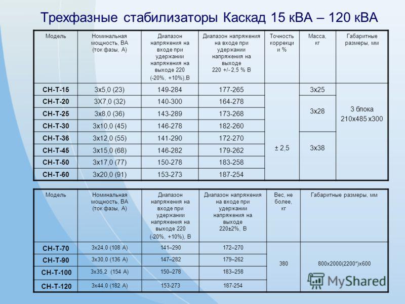 Трехфазные стабилизаторы Каскад 15 кВА – 120 кВА МодельНоминальная мощность, ВА (ток фазы, А) Диапазон напряжения на входе при удержании напряжения на выходе 220 (-20%, +10%),В Диапазон напряжения на входе при удержании напряжения на выходе 220 +/- 2