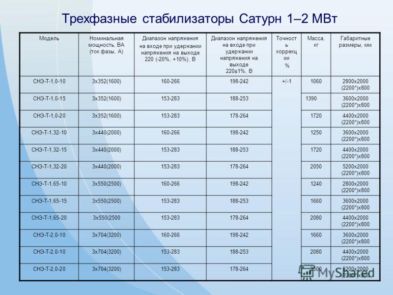 Трехфазные стабилизаторы Сатурн 1–2 МВт МодельНоминальная мощность, ВА (ток фазы, А) Диапазон напряжения на входе при удержании напряжения на выходе 220 (-20%, +10%), В Диапазон напряжения на входе при удержании напряжения на выходе 220±1%, В Точност