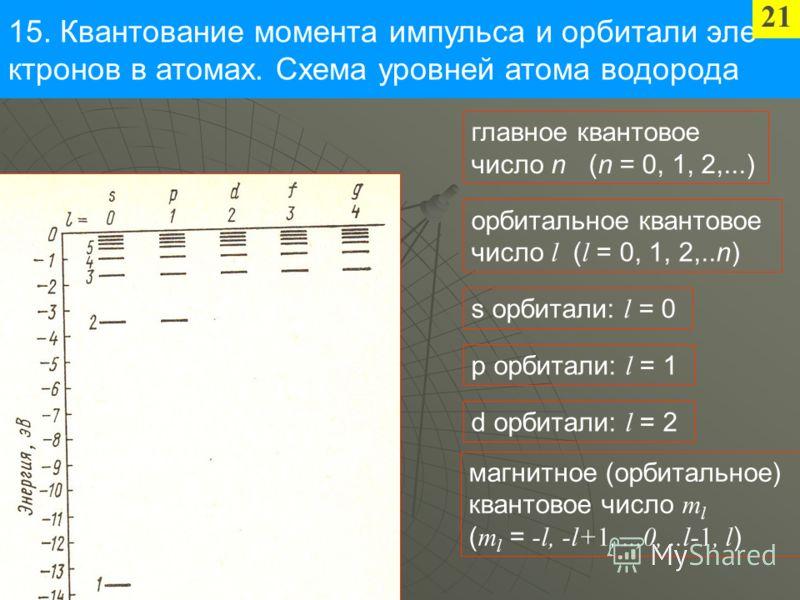 15. Квантование момента импульса и орбитали эле- ктронов в атомах. Схема уровней атома водорода 21 главное квантовое число n (n = 0, 1, 2,...) орбитальное квантовое число l ( l = 0, 1, 2,..n) s орбитали: l = 0 p орбитали: l = 1 d орбитали: l = 2 магн