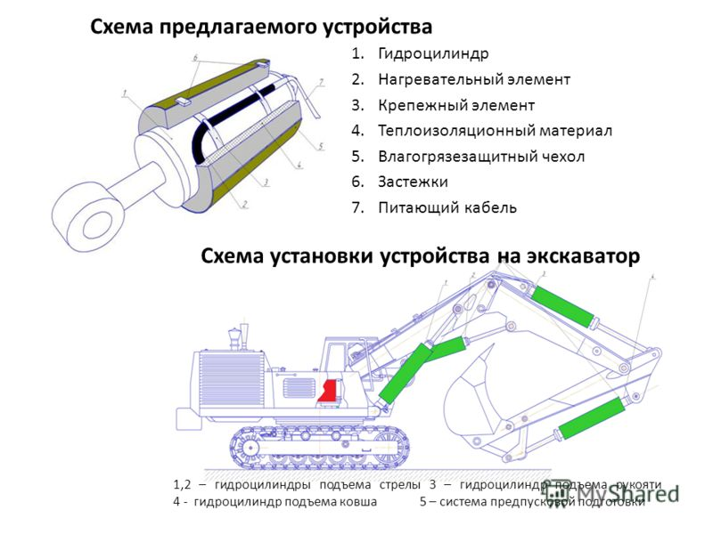 Схема предлагаемого устройства 1.Гидроцилиндр 2.Нагревательный элемент 3.Крепежный элемент 4.Теплоизоляционный материал 5.Влагогрязезащитный чехол 6.Застежки 7.Питающий кабель 1,2 – гидроцилиндры подъема стрелы 3 – гидроцилиндр подъема рукояти 4 - ги