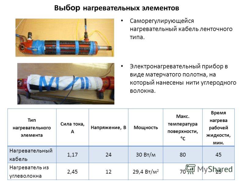 В ыбор нагревательных элементов Саморегулирующейся нагревательный кабель ленточного типа. Электронагревательный прибор в виде матерчатого полотна, на который нанесены нити углеродного волокна. Тип нагревательного элемента Сила тока, А Напряжение, ВМо