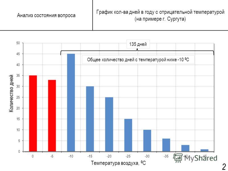 Анализ состояния вопроса Количество дней Температура воздуха, 0 С Общее количество дней с температурой ниже -10 0 С 135 дней График кол-ва дней в году с отрицательной температурой (на примере г. Сургута) 2