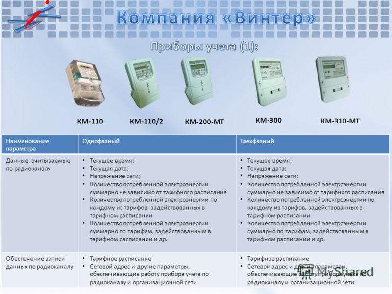 КМ-110 КМ-110/2 КМ-300 КМ-200-МТ КМ-310-МТ Наименование параметра ОднофазныйТрехфазный Данные, считываемые по радиоканалу Текущее время; Текущая дата; Напряжение сети; Количество потребленной электроэнергии суммарно не зависимо от тарифного расписани