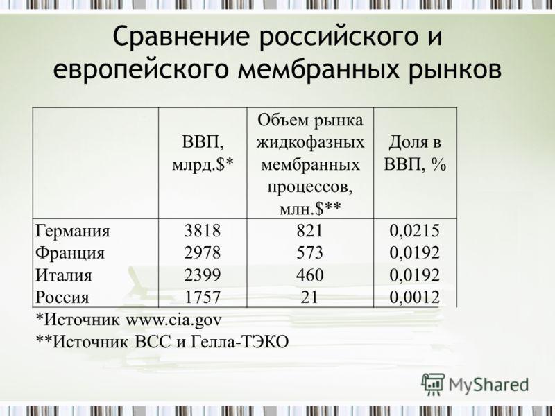 Сравнение российского и европейского мембранных рынков ВВП, млрд.$* Объем рынка жидкофазных мембранных процессов, млн.$** Доля в ВВП, % Германия Франция Италия Россия 3818 2978 2399 1757 821 573 460 21 0,0215 0,0192 0,0012 *Источник www.cia.gov **Ист