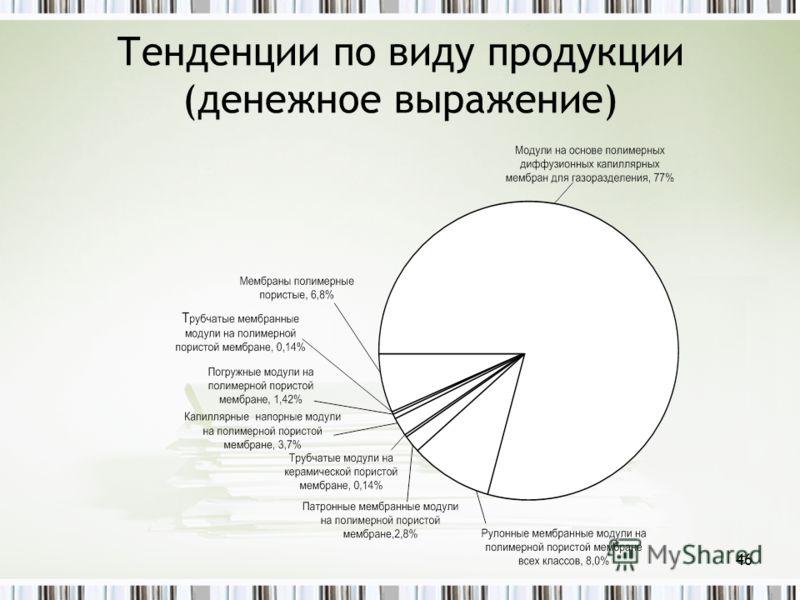Тенденции по виду продукции (денежное выражение) 46