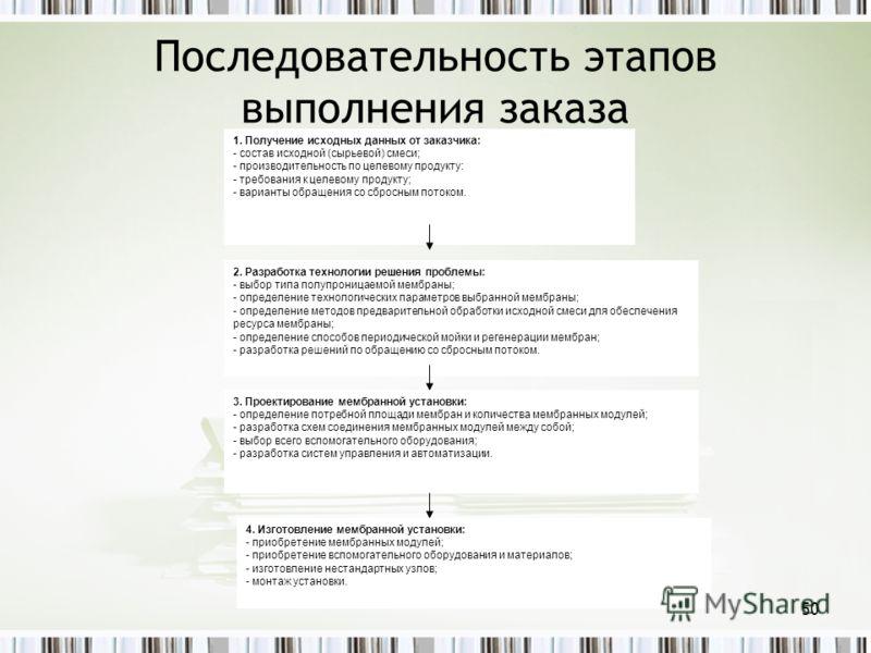 Последовательность этапов выполнения заказа 1. Получение исходных данных от заказчика: - состав исходной (сырьевой) смеси; - производительность по целевому продукту: - требования к целевому продукту; - варианты обращения со сбросным потоком. 2. Разра