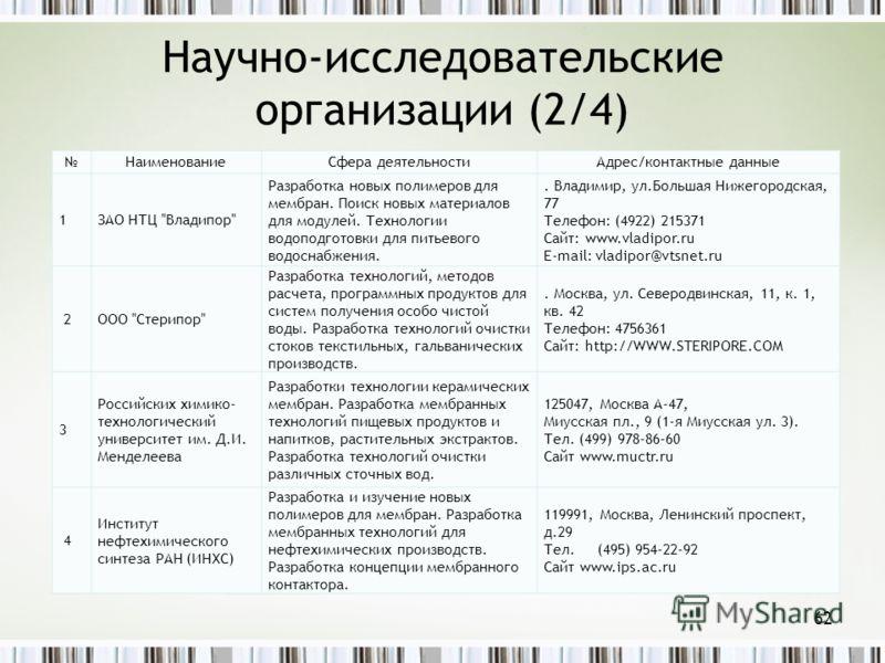 Научно-исследовательские организации (2/4) 62 НаименованиеСфера деятельностиАдрес/контактные данные 1ЗАО НТЦ