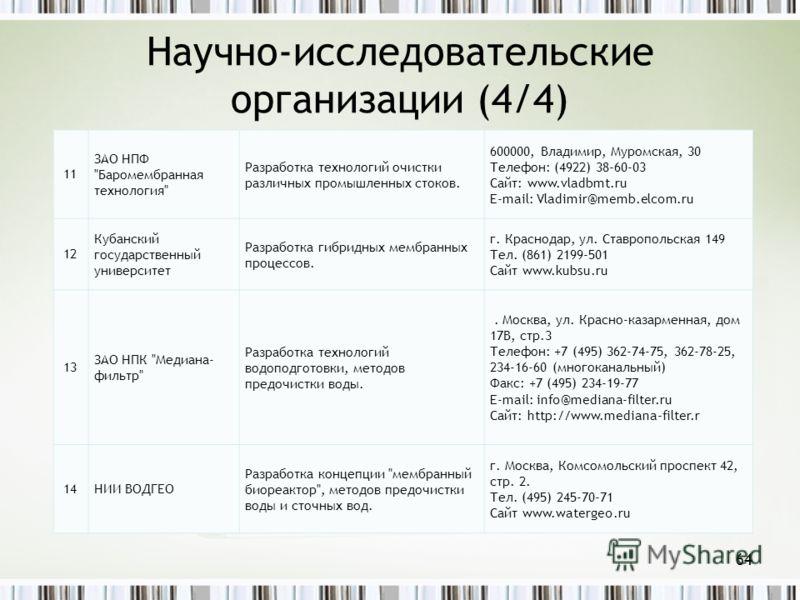 Научно-исследовательские организации (4/4) 64 11 ЗАО НПФ