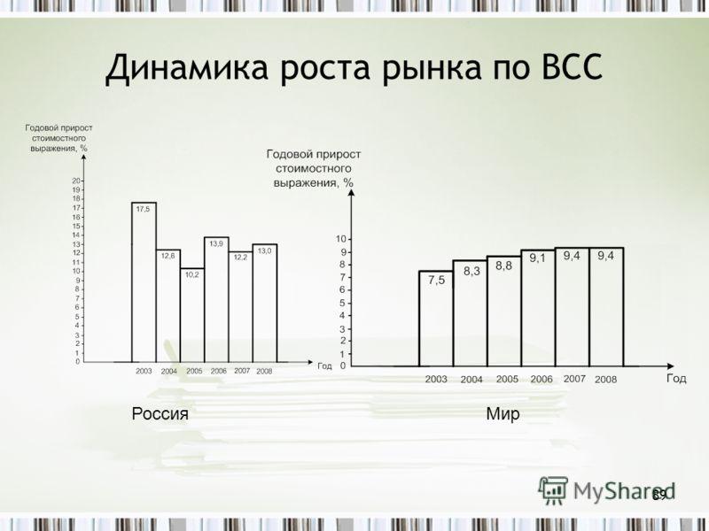 Динамика роста рынка по BCC РоссияМир 89