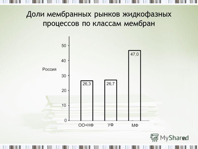 Доли мембранных рынков жидкофазных процессов по классам мембран 99