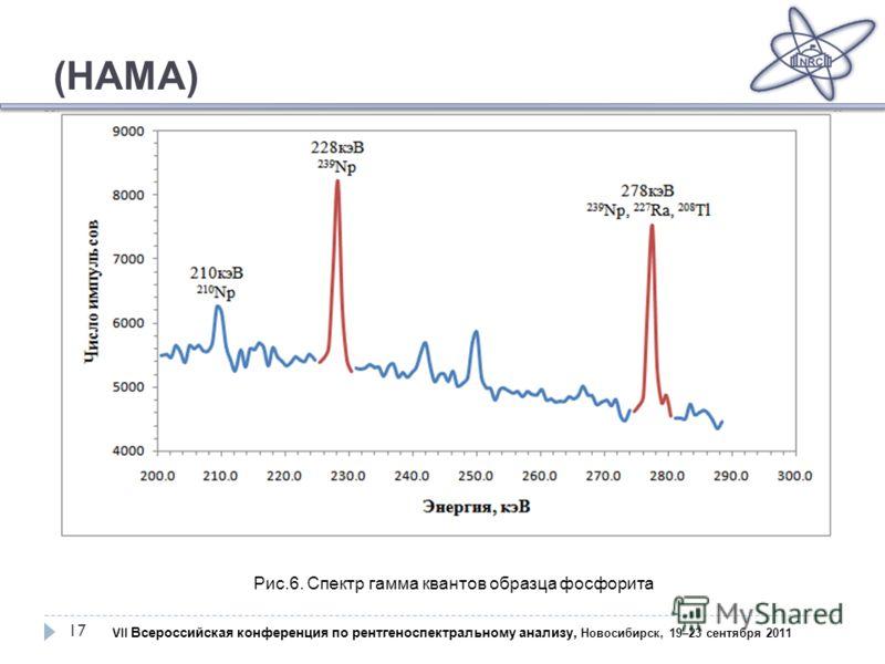 (НАМА) 17 Рис.6. Спектр гамма квантов образца фосфорита VII Всероссийская конференция по рентгеноспектральному анализу, Новосибирск, 19–23 сентября 2011