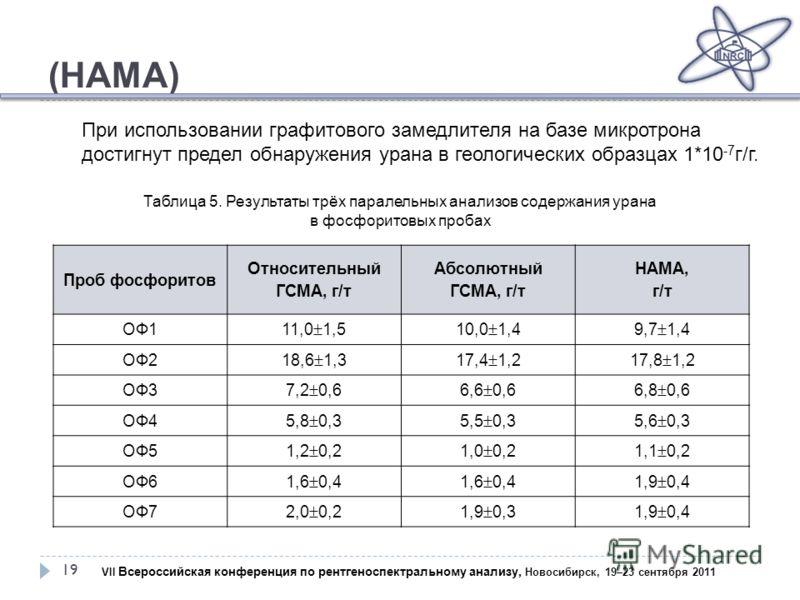 (НАМА) 19 Проб фосфоритов Относительный ГСМА, г/т Абсолютный ГСМА, г/т НАМА, г/т ОФ1 11,0 1,510,0 1,49,7 1,4 ОФ2 18,6 1,317,4 1,217,8 1,2 ОФ3 7,2 0,66,6 0,66,8 0,6 ОФ4 5,8 0,35,5 0,35,6 0,3 ОФ5 1,2 0,21,0 0,21,1 0,2 ОФ6 1,6 0,4 1,9 0,4 ОФ72,0 0,21,9