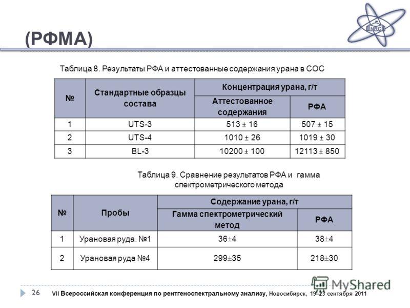 (РФМА) 26 Стандартные образцы состава Концентрация урана, г/т Аттестованное содержания РФА 1UTS-3513 ± 16507 ± 15 2UTS-41010 ± 261019 ± 30 3BL-310200 ± 10012113 ± 850 Таблица 8. Результаты РФА и аттестованные содержания урана в СОС Таблица 9. Сравнен