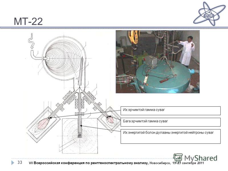 МТ-22 33 Их эрчимтэй гамма суваг Бага эрчимтэй гамма суваг Их энергитэй болон дулааны энергитэй нейтроны суваг VII Всероссийская конференция по рентгеноспектральному анализу, Новосибирск, 19–23 сентября 2011