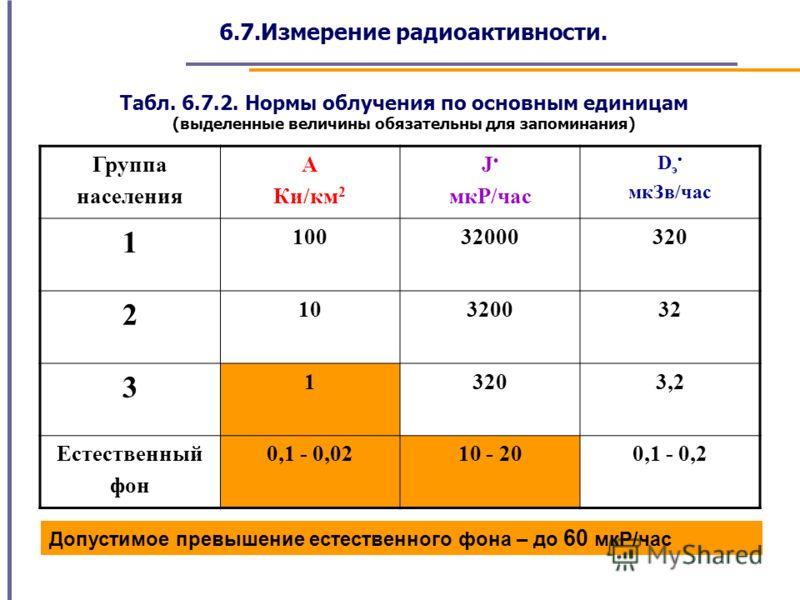 6.7.Измерение радиоактивности. Табл. 6.7.2. Нормы облучения по основным единицам (выделенные величины обязательны для запоминания) Группа населения А Ки/км 2 J мкР/час D э мкЗв/час 1 10032000320 2 10320032 3 13203,2 Естественный фон 0,1 - 0,0210 - 20
