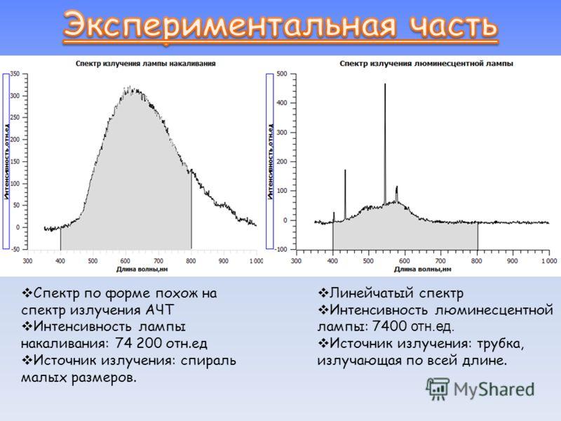 Спектр по форме похож на спектр излучения АЧТ Интенсивность лампы накаливания: 74 200 отн.ед Источник излучения: спираль малых размеров. Линейчатый спектр Интенсивность люминесцентной лампы: 7400 отн.ед. Источник излучения: трубка, излучающая по всей