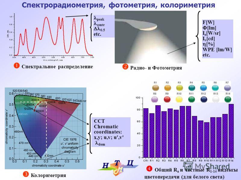 Спектрорадиометрия, фотометрия, колориметрия Спектральное распределение peak centr 0.5 etc. Радио- и Фотометрия F[W] [lm] I e [W/sr] I v [cd] [%] WPE [lm/W] etc. CCT Chromatic coordinates: x,y; u,v; u',v' dom Колориметрия Общий R a и частные R 1-14 и