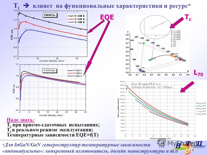 T j влияет на функциональные характеристики и ресурс* * Для InGaN/GaN гетероструктур температурные зависимости «индивидуальны»: конкретный изготовитель, дизайн наноструктуры и т.д TcTc Cree XLamp XR-E L 70 Lifetime Prediction - I F = 350mA б EQE L 70