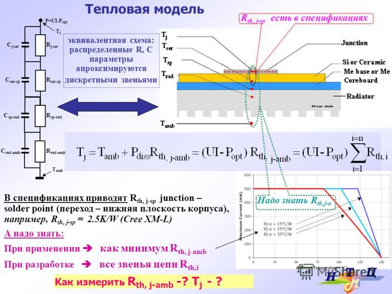 Тепловая модель C cer-sp C sp-rad C rad-amb R j-cer C j-cer R cer-sp R sp-rad R rad-amb P=UI-P opt TjTj T amb В спецификациях приводят R th, j-sp junction – solder point (переход – нижняя плоскость корпуса), например, R th, j-sp = 2.5K/W (Cree XM-L)