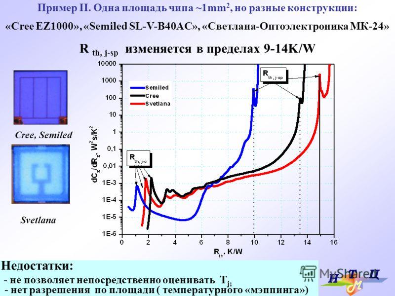 Пример II. Одна площадь чипа ~1mm 2, но разные конструкции: «Cree EZ1000», «Semiled SL-V-B40AC», «Светлана-Оптоэлектроника МК-24» R th, j-sp изменяется в пределах 9-14K/W Cree, Semiled Svetlana Недостатки: - не позволяет непосредственно оценивать T j