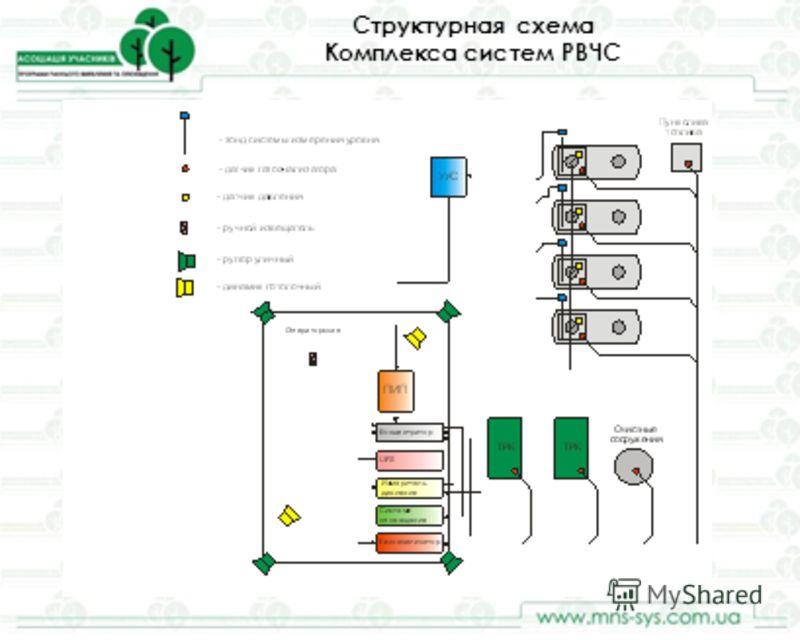 Структурная схема Комплекса систем РВЧС Блок 1 Узел разгрузки автоцистерны Блок 2 Узел хранения топлива Блок 3 Узел выдачи топлива БлокиАЗС согласно техпроцессу