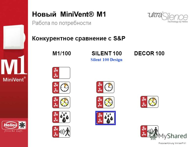 Produkteinführung MiniVent ® M1 Der neue MiniVent ® M1 Работа по потребности Конкурентное сравнение с S&P M1/100SILENT 100DECOR 100 Silent 100 Design Новый MiniVent® M1