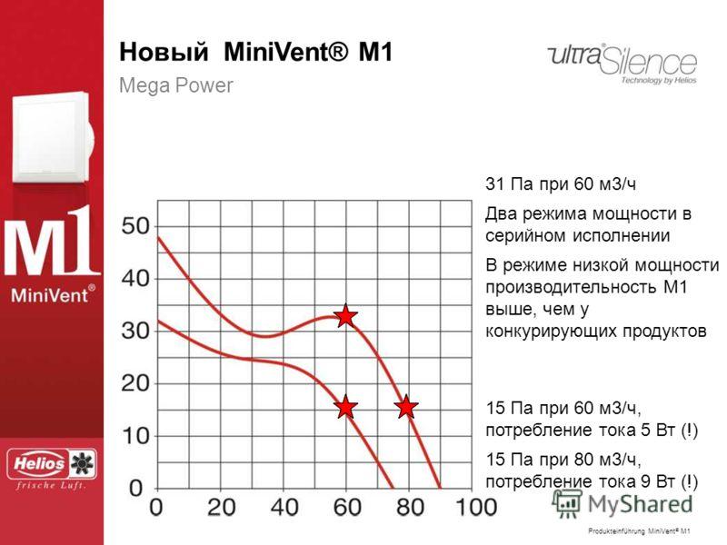Produkteinführung MiniVent ® M1 Der neue MiniVent ® M1 Mega Power 31 Па при 60 м3/ч Два режима мощности в серийном исполнении В режиме низкой мощности производительность М1 выше, чем у конкурирующих продуктов 15 Па при 60 м3/ч, потребление тока 5 Вт