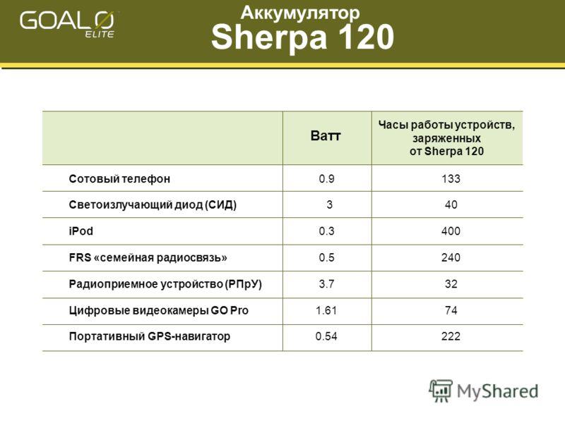 Часы работы устройств, заряженных от Sherpa 120 Сотовый телефон Светоизлучающий диод (СИД) iPod FRS «семейная радиосвязь» Радиоприемное устройство (РПрУ) Цифровые видеокамеры GO Pro Портативный GPS-навигатор 0.9 3 0.3 0.5 3.7 1.61 0.54 133 40 400 240
