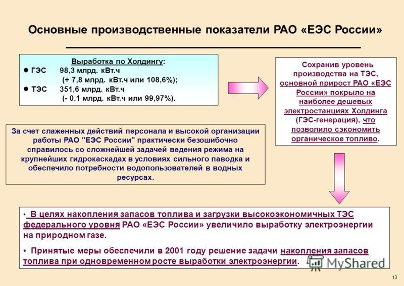 13 Основные производственные показатели РАО «ЕЭС России» За счет слаженных действий персонала и высокой организации работы РАО