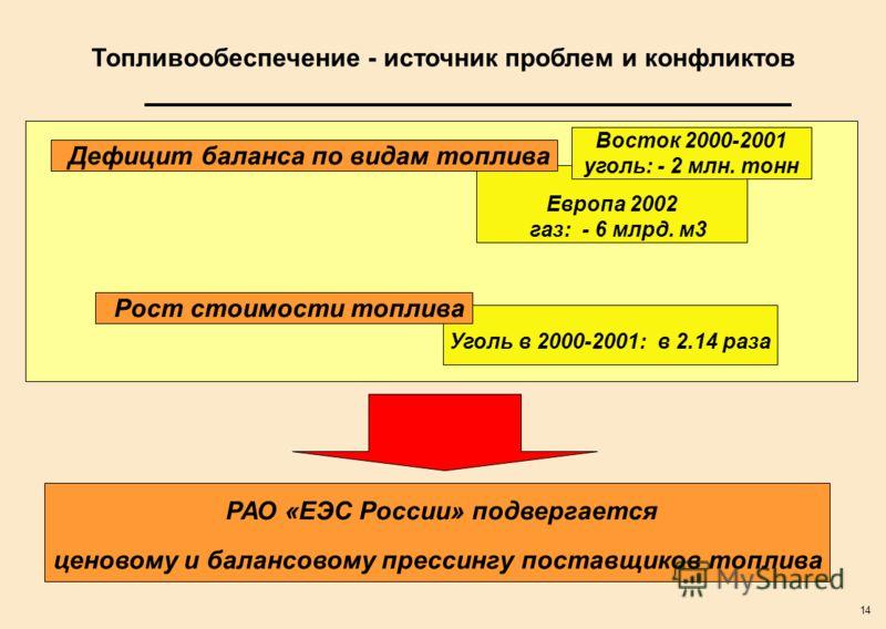 14 Уголь в 2000-2001: в 2.14 раза Европа 2002 газ: - 6 млрд. м3 Топливообеспечение - источник проблем и конфликтов Дефицит баланса по видам топлива Восток 2000-2001 уголь: - 2 млн. тонн Рост стоимости топлива РАО «ЕЭС России» подвергается ценовому и
