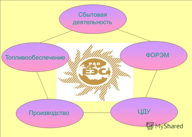 2 Сбытовая деятельность ФОРЭМ Топливообеспечение ЦДУ Производство