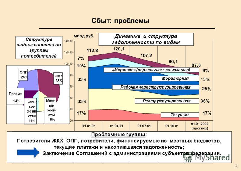 5 Сбыт: проблемы 0.00 20.00 40.00 60.00 80.00 100.00 120.00 140.00 млрд.руб.