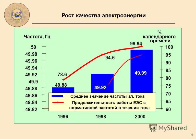 8 Рост качества электроэнергии 49.88 49.92 49.99 78.6 94.6 99.94 49.82 49.84 49.86 49.88 49.9 49.92 49.94 49.96 49.98 50 199619982000 Частота, Гц 60 65 70 75 80 85 90 95 100 % календарного времени Среднее значение частоты эл. тока Продолжительность р