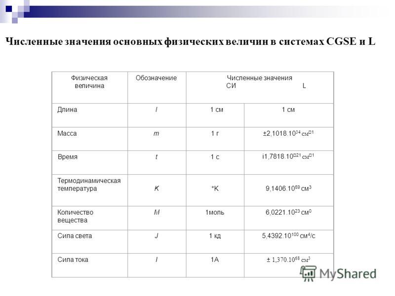 Численные значения основных физических величин в системах CGSE и L Физическая величина ОбозначениеЧисленные значения CИ L Длинаl 1 см Массаm1 г 2,1018.10 34 см 1 Времяt1 сi1,7818.10 21 см 1 Термодинамическая температура K K 9,1406.10 59 cм 3 Количест
