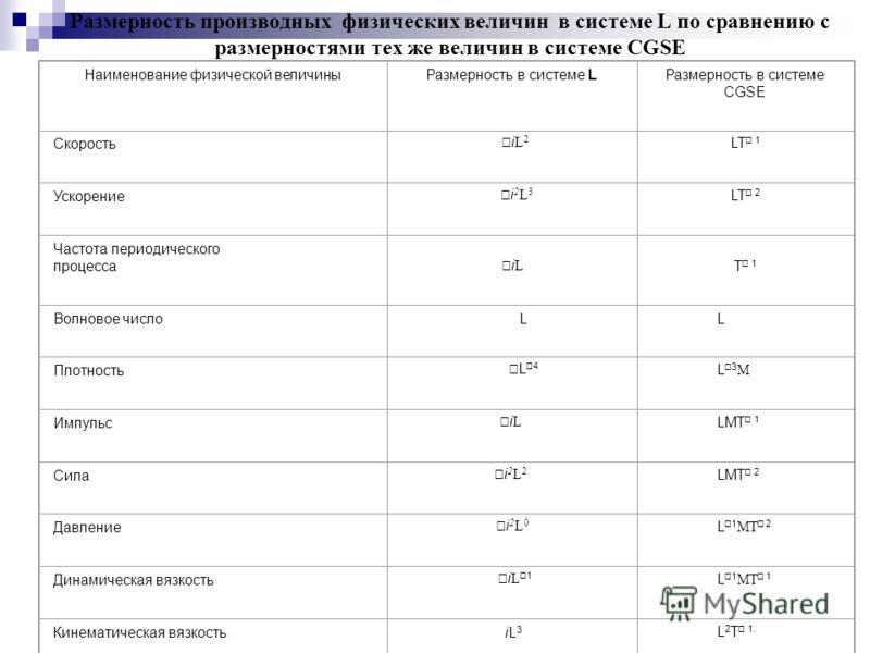 Размерность производных физических величин в системе L по сравнению с размерностями тех же величин в системе CGSE Наименование физической величиныРазмерность в системе LРазмерность в системе CGSE Скорость i L 2 LT 1 Ускорение i 2 L 3 LT 2 Частота пер