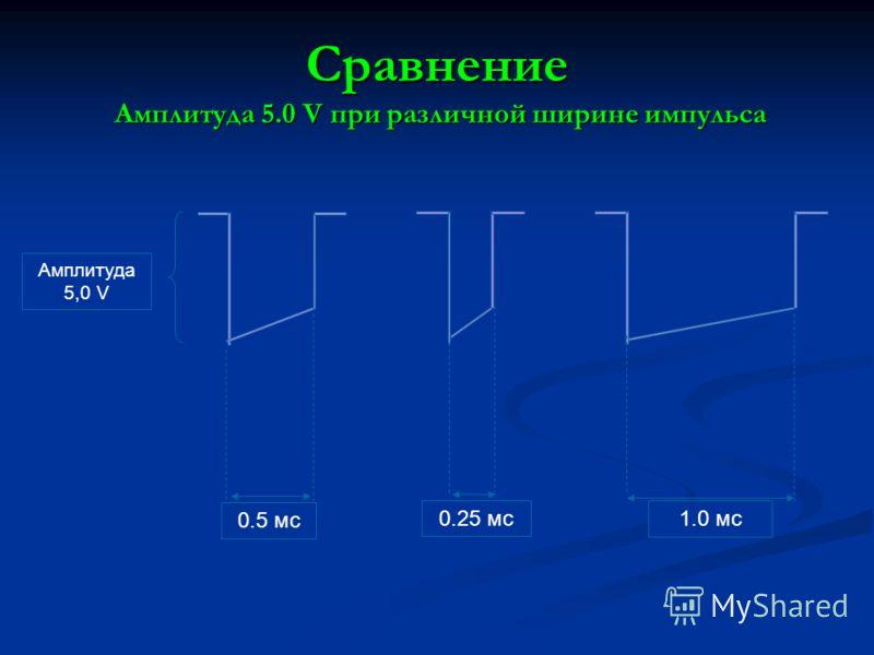 Сравнение Амплитуда 5.0 V при различной ширине импульса Амплитуда 5,0 V 0.25 мс 1.0 мс 0.5 мс