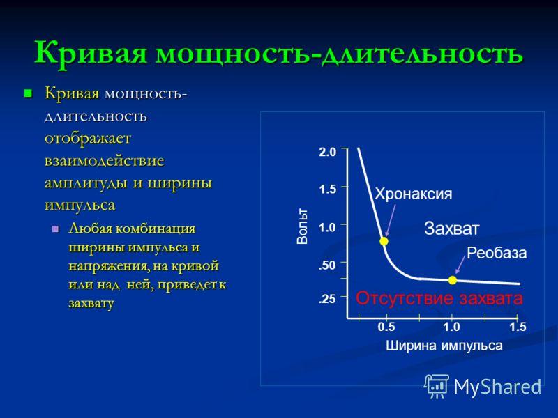 Кривая мощность-длительность Кривая мощность- длительность отображает взаимодействие амплитуды и ширины импульса Кривая мощность- длительность отображает взаимодействие амплитуды и ширины импульса Любая комбинация ширины импульса и напряжения, на кри