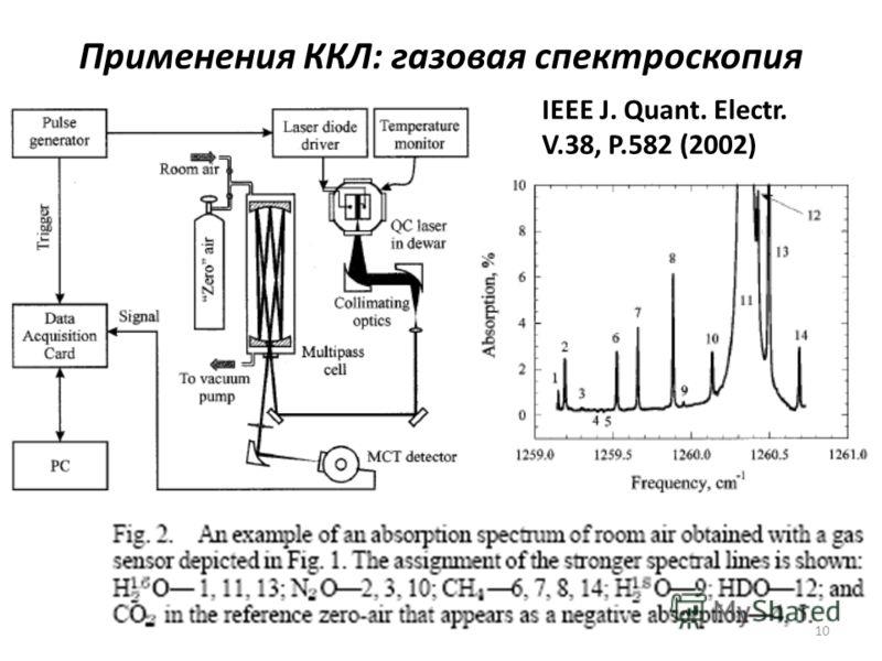 Применения ККЛ: газовая спектроскопия IEEE J. Quant. Electr. V.38, P.582 (2002) 10