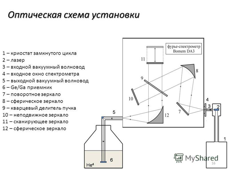 Оптическая схема установки 1 – криостат замкнутого цикла 2 – лазер 3 – входной вакуумный волновод 4 – входное окно спектрометра 5 – выходной вакуумный волновод 6 – Ge/Ga приемник 7 – поворотное зеркало 8 – сферическое зеркало 9 – кварцевый делитель п