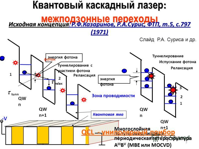 Квантовый каскадный лазер : межподзонные переходы Исходная концепция : Р.Ф.Казаринов, Р.А.Сурис, ФТП, т.5, с.797 (1971) фотон энергия фотона Зона проводимости QW n QW n+1 Квантовая яма 1 2 3 QW n QW n+1 1 2 Туннелирование с участием фотона Релаксация