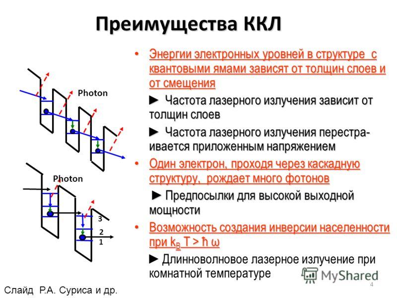 Преимущества ККЛ Энергии электронных уровней в структуре с квантовыми ямами зависят от толщин слоев и от смещения Энергии электронных уровней в структуре с квантовыми ямами зависят от толщин слоев и от смещения Частота лазерного излучения зависит от