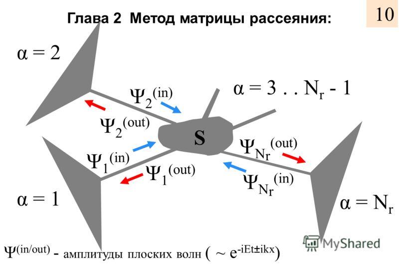 Глава 2 Метод матрицы рассеяния: α = 3.. N r - 1 Ψ 2 (in) S Ψ 2 (out) Ψ 1 (out) Ψ 1 (in) Ψ N r (in) Ψ N r (out) Ψ (in/out) - амплитуды плоских волн ( ~ e -iEt±ikx ) α = 2 α = 1 α = N r 10