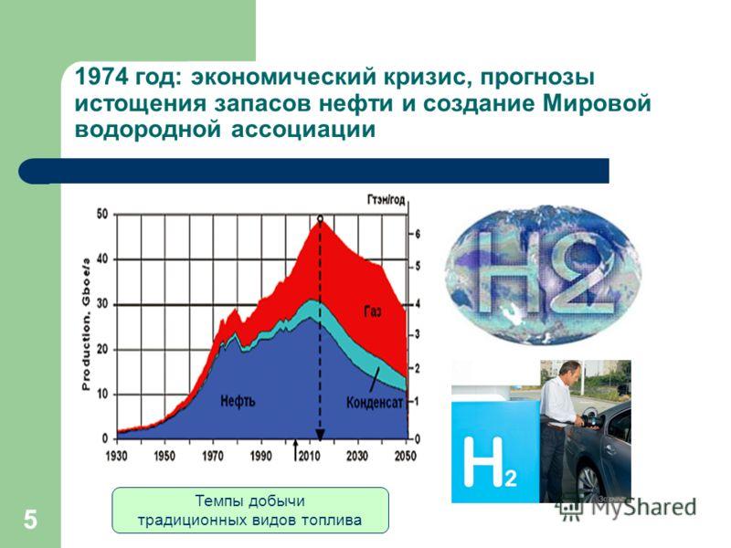 5 1974 год: экономический кризис, прогнозы истощения запасов нефти и создание Мировой водородной ассоциации Темпы добычи традиционных видов топлива