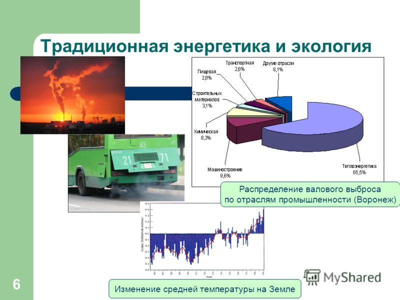 6 Традиционная энергетика и экология Распределение валового выброса по отраслям промышленности (Воронеж) Изменение средней температуры на Земле