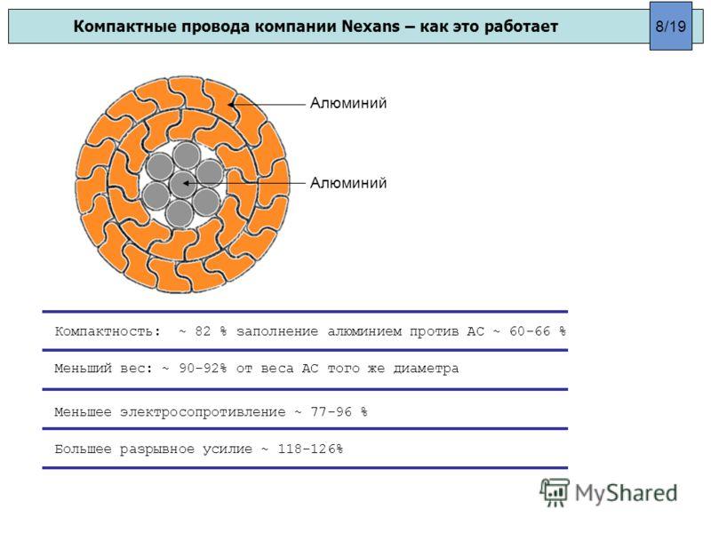 Компактные провода компании Nexans – как это работает Компактность: ~ 82 % заполнение алюминием против АС ~ 60-66 % Меньший вес: ~ 90-92% от веса АС того же диаметра Меньшее электросопротивление ~ 77-96 % Большее разрывное усилие ~ 118-126% 8/19 Алюм