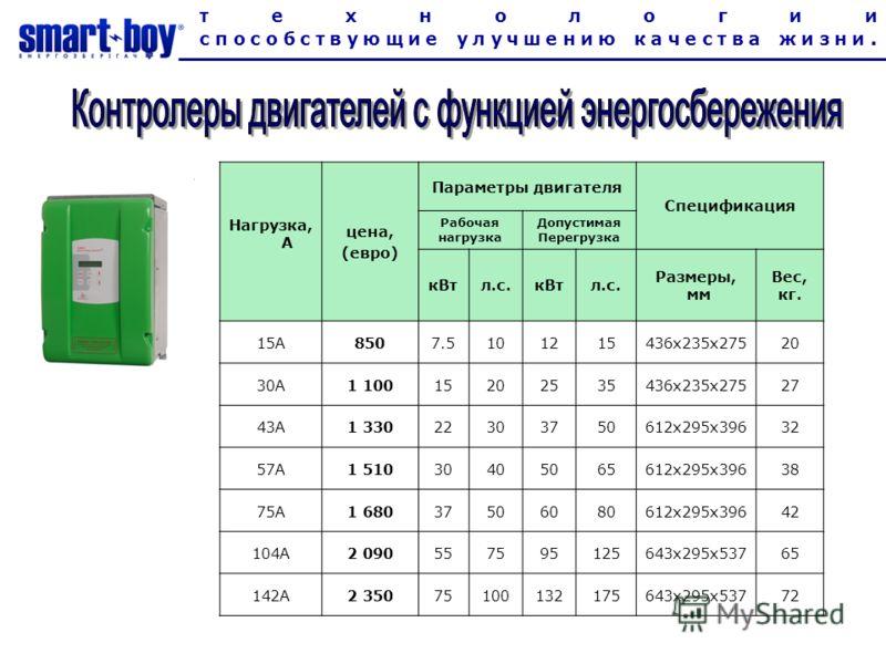 технологии способствующие улучшению качества жизни. Нагрузка, А цена, (евро) Параметры двигателя Спецификация Рабочая нагрузка Допустимая Перегрузка кВтл.с.кВтл.с. Размеры, мм Вес, кг. 15A8507.5101215436x235x27520 30A1 10015202535436x235x27527 43A1 3