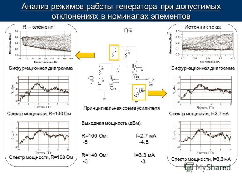 10 Анализ режимов работы генератора при допустимых отклонениях в номиналах элементов R – элемент: Источник тока: Выходная мощность (дБм): R=100 Ом: I=2.7 мA -5 -4.5 -5 -4.5 R=140 Ом: I=3.3 мА -3 -3 -3 -3 Принципиальная схема усилителя Бифуркационная