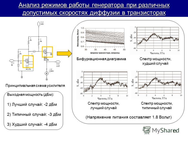 11 Анализ режимов работы генератора при различных допустимых скоростях диффузии в транзисторах Бифуркационная диаграмма Принципиальная схема усилителя Выходная мощность (дБм): 1) Лучший случай: -2 дБм 2) Типичный случай: -3 дБм 3) Худший случай: -4 д