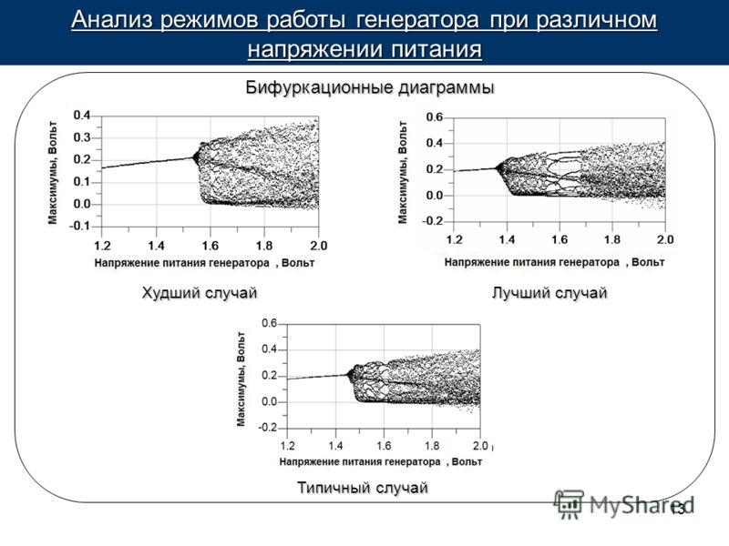 13 Анализ режимов работы генератора при различном напряжении питания Типичный случай Бифуркационные диаграммы Лучший случай Худший случай